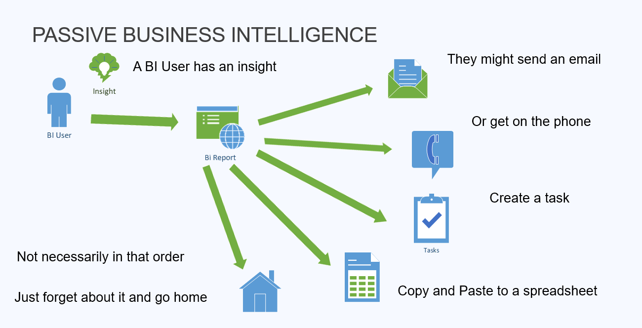 Passive Business Intelligence — Business Process